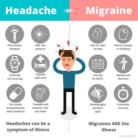 Headache Or Migraine How You Know The Difference Axon