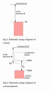 What Is The Work Function Of A Metal And Semiconductor