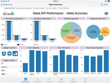 tableau sales performance dashboard sales dashboard