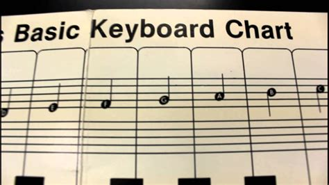 Is it even possible to sight read piano music when there are two lines of music with different notes to be played at the same time? How to Read Basic Music Notes on Piano - Free Lessons #1 - Baton Rouge Teacher.MOV - YouTube