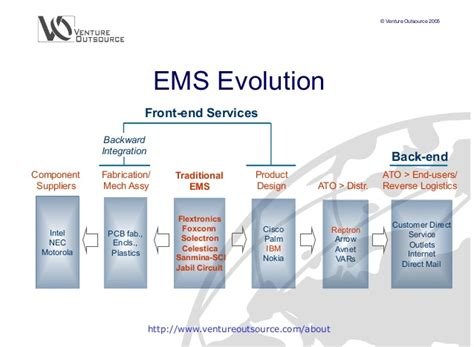 India electronics manufacturing services (EMS) and ...