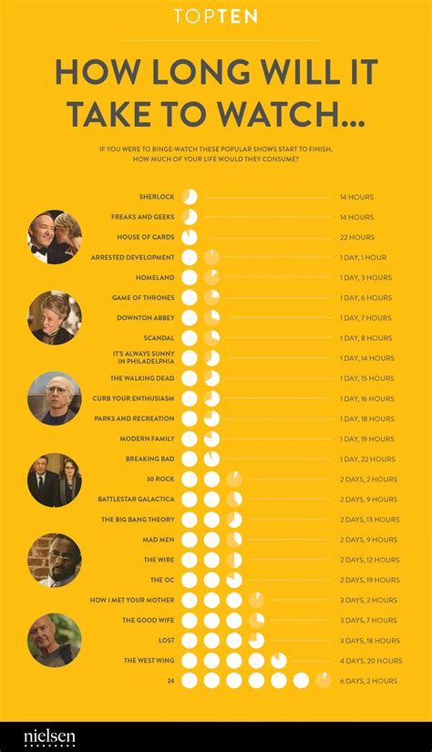 How Long Will It Take To Watch Visually
