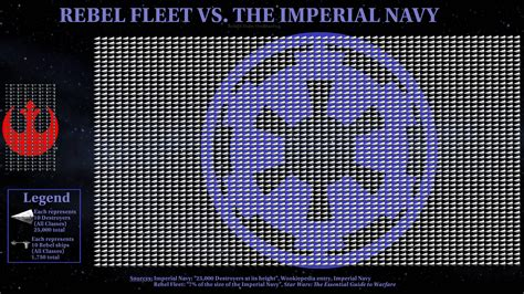Star Wars The Old Republic Wallpaper A Graphic Representation Of Size Of The Imperial Navy At Its Height Vs The Rebel Fleet Starwars