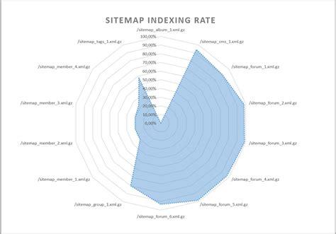 Index Control Using Xml Sitemaps
