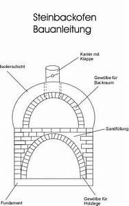 Anlehngewächshaus Selber Bauen : h hnerstall selber bauen anleitung bauanleitung bauplan frag den ~ Orissabook.com Haus und Dekorationen