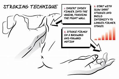 Squirt Technique Squirting Stroking Finger Techniques Ejaculate