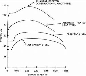 Heat Load Calculation Chart Structural Systems Structural Selection