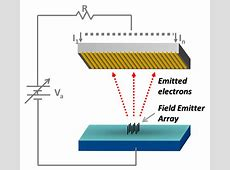 Metrology of High Current Density Electron Field Emitters