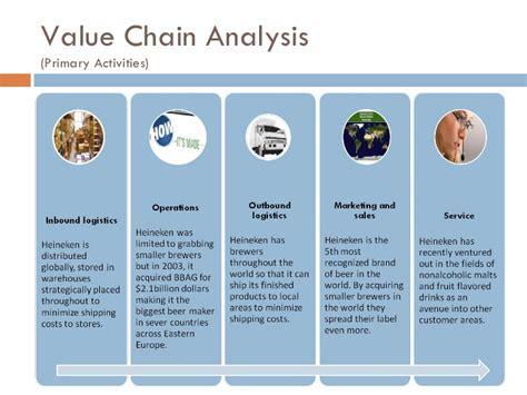 chain analysis primary activities