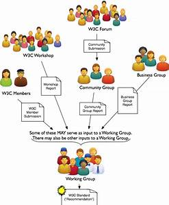 Draft  W3c Community Groups And Business Group