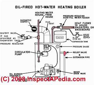 Custom Beginner  How Does A Wood Fired Boiler Work