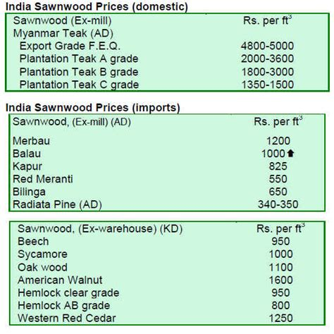 wooden flooring india price lumber and timber prices tropical logs sawnwood market reports 01 15th september 2010