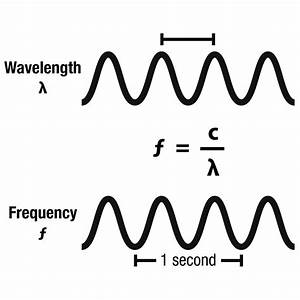 weekly science quiz the electromagnetic spectrum With radio wave diagram