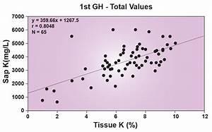 Potassium Determination In Plant Tissue