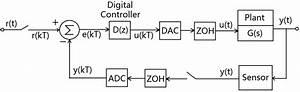 A Simple Block Diagram Of A Digital Closed
