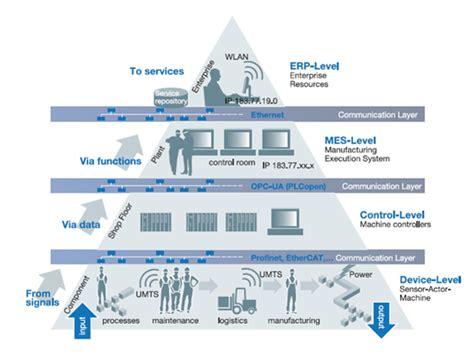 enterprise architecture management eam strategic