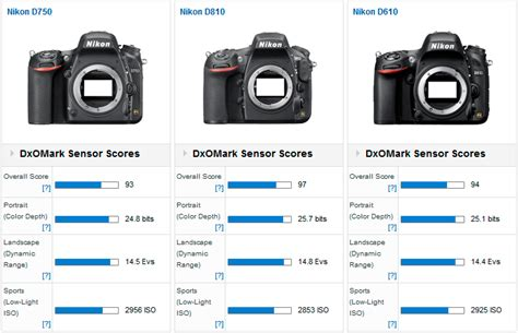 nikon d750 tested at dxomark another nikon sensor in the top 10 nikon rumors