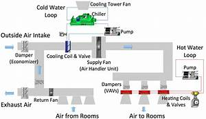 A Typical Hvac System For A Commercial Building