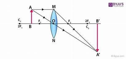 Concave Convex Lenses Formation Focus Class Object