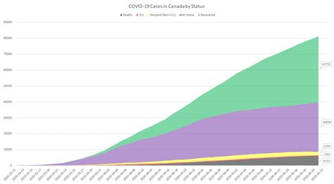 Different alert levels are in force in québec. 0 New Cases of COVID-19 in NL (May 22) : newfoundland