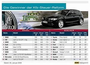 Steuer Diesel Berechnen : die kfz steuer wird zur co2 steuer ~ Themetempest.com Abrechnung