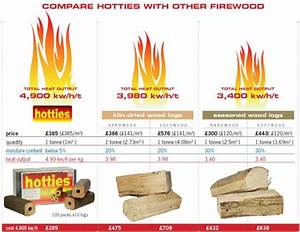 Wood Btu Chart Pdf Four Seasons Fuel Uk Firewood Logs Hardwood Logs Bbq