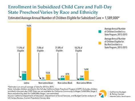 enrollment in subsidized child care and development 374 | Chart Childcare Eligibility by Race 5.2017