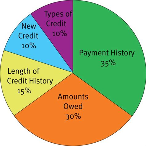 30+ Credit Score Charts & Ranges What Is A Good Credit Score?