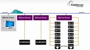 Fieldserver Bacnet Routers