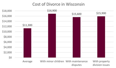 How Much Does Divorce Cost In Wisconsin?  Johns, Flaherty. Long Term Care Partners Colleges Apply Online. Difference In Ethernet Cables. Credit Card Transfer 0 Ph D Education Online. Best Six Sigma Programs Mt Vernon Self Storage. Native American Substance Abuse. Kids Dentist In Aurora Co Gre Classes Chicago. Prequalify For Home Loan Online. How To Shrink Clothes That Are Too Big