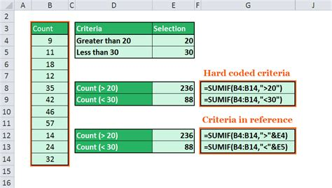 excel functions sumif  sumifs tutorial