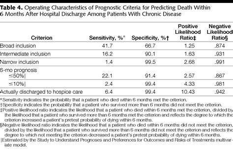 evaluation  prognostic criteria  determining hospice
