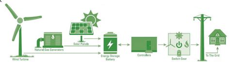 Microgrid Financing via Equipment Leasing the CleanView ...