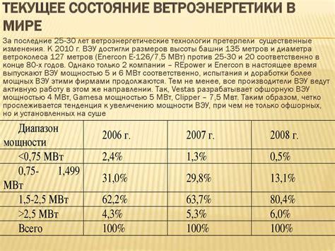 Кто тормозит развитие солнечной энергетики в России Газета.Ru