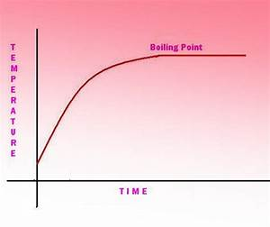 Boiling water vs pressure graph pictures to pin on for Boiling point