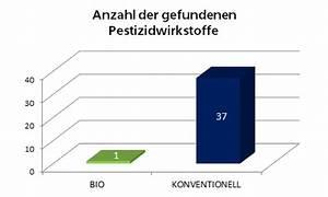 Bio Kläranlage Kosten : bio vs konventionell im pestizid verlgeich ~ Frokenaadalensverden.com Haus und Dekorationen
