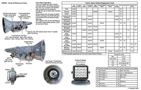Specification Chart From Transgo Ford Explorer