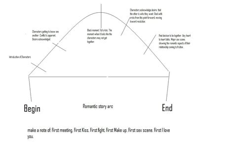 Story Arc Template by Character Arc In Writing Hr Plot