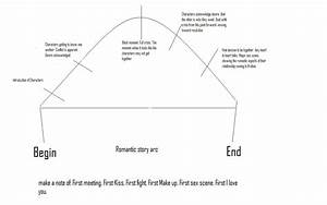 character arc in romance writing hr pinterest plot With story arc template