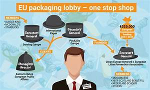 Packaging lobby's support for anti-litter groups deflects ...