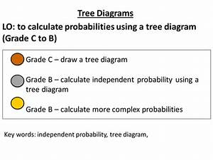 Probability Tree Diagrams By Jessica Walter