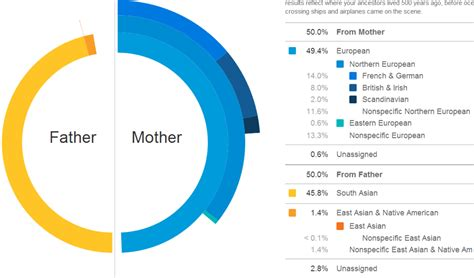 Peculiarities In 23andme's Ancestry Assignments, By Razib