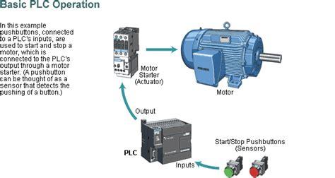 block diagram of a plc electrical electronics