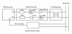 Plc Modem Functional Block Diagram