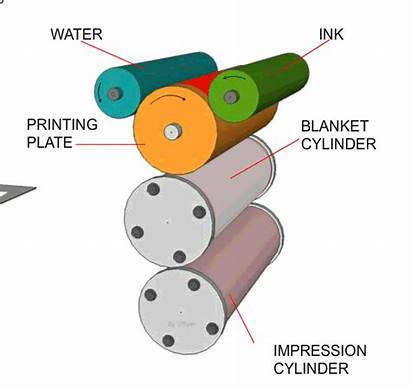 Lithography Printing Litho Technology Student Technologystudent Sc