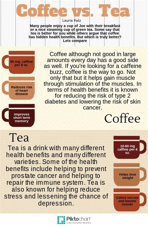 While both coffee and tea beverages are well beloved by their respective drinkers, is one healthier than the other? Coffee vs. Tea - The CavChron