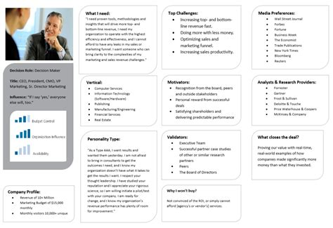 customer persona template how to develop rockstar b2b buyer personas customerthink