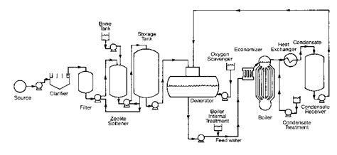 Steam Boiler Piping Diagram