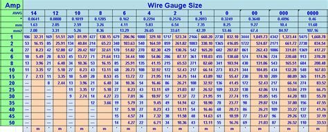 12v 100 amp wire size 12v 100 amp wire size wiring diagrams my 91 cherokee xj 12 volt wire gauge vs amps 100 amp wire size chart keyboard keysfo Gallery