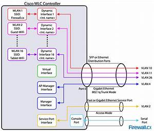 Cisco Wlc Interfaces  Ports  U0026 Their Functionality